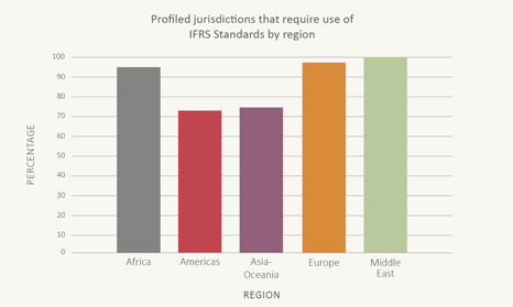 Jurisdictions using IFRS Standards by region