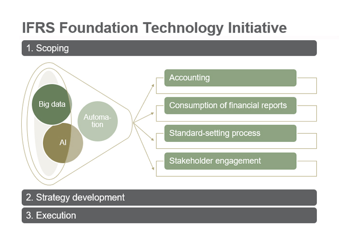 IFRS Foundation Technology Initiative